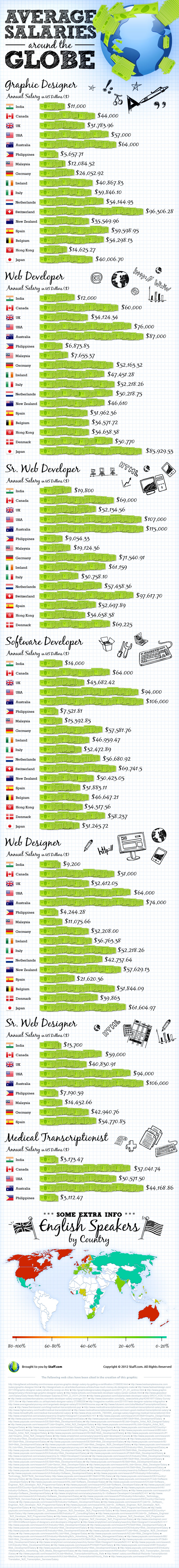 Average Salaries of Web Developers in India, the Philippines, USA and around the World