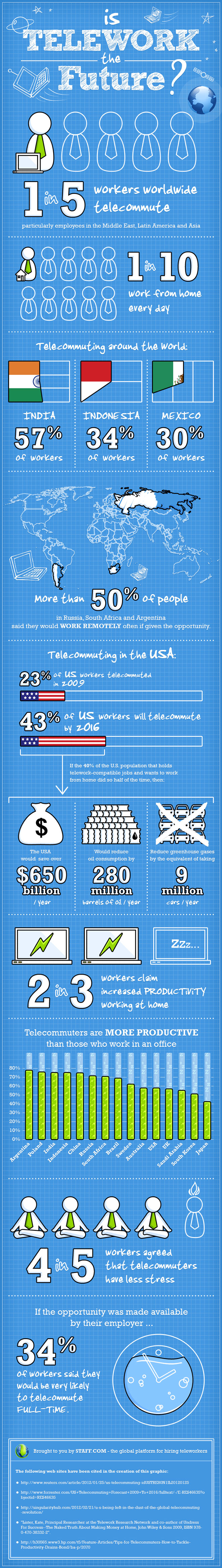 Is Telework the future? Infographic