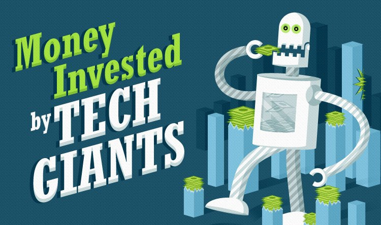 Money Invested by Tech Giants - Infographic