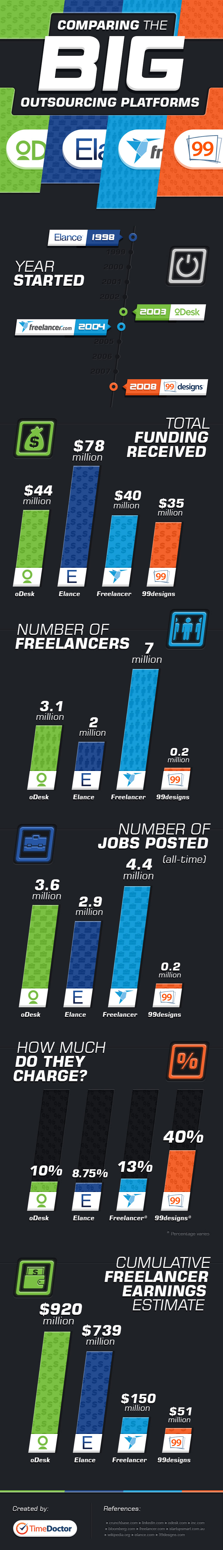 Upwork (formerly oDesk) vs Elance vs Freelancer and 99designs - Infographic