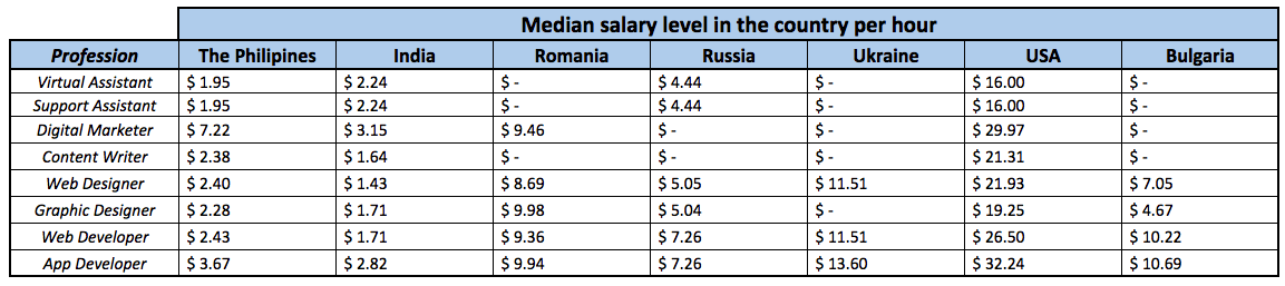 median salary rates