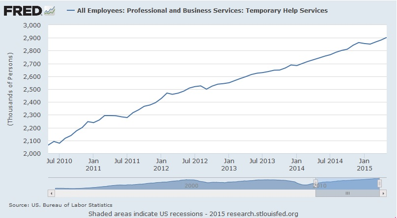 Federal Reserve Economic Data (FRED) on the number of temp help since July 2010