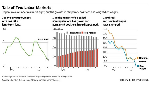 Wall Street Journal's chart illustrating Japan's labor market