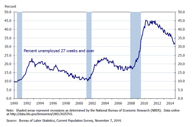long-term unemployment rate by the BLS