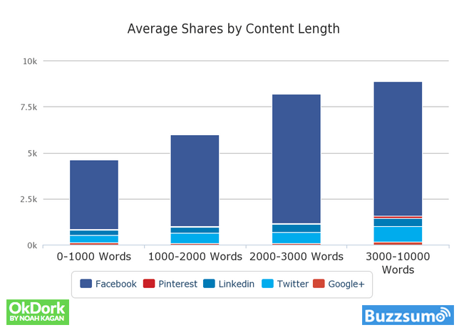 Average shares by content length - OkDork