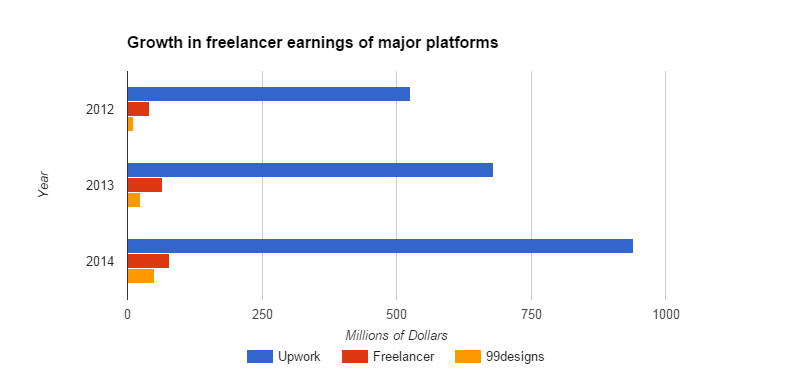 freelancer earnings
