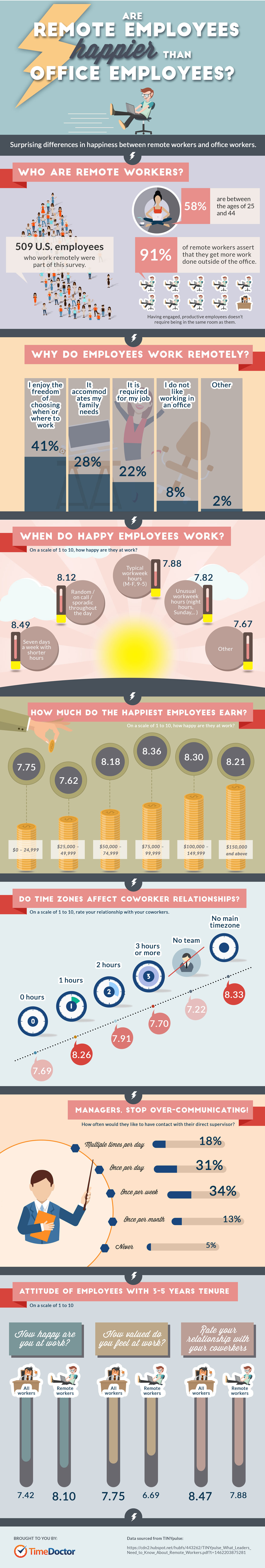 Are Remote Workers Happier Than Office Employees? (Infographic)