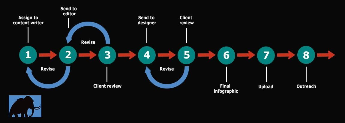 process for creating an infographic