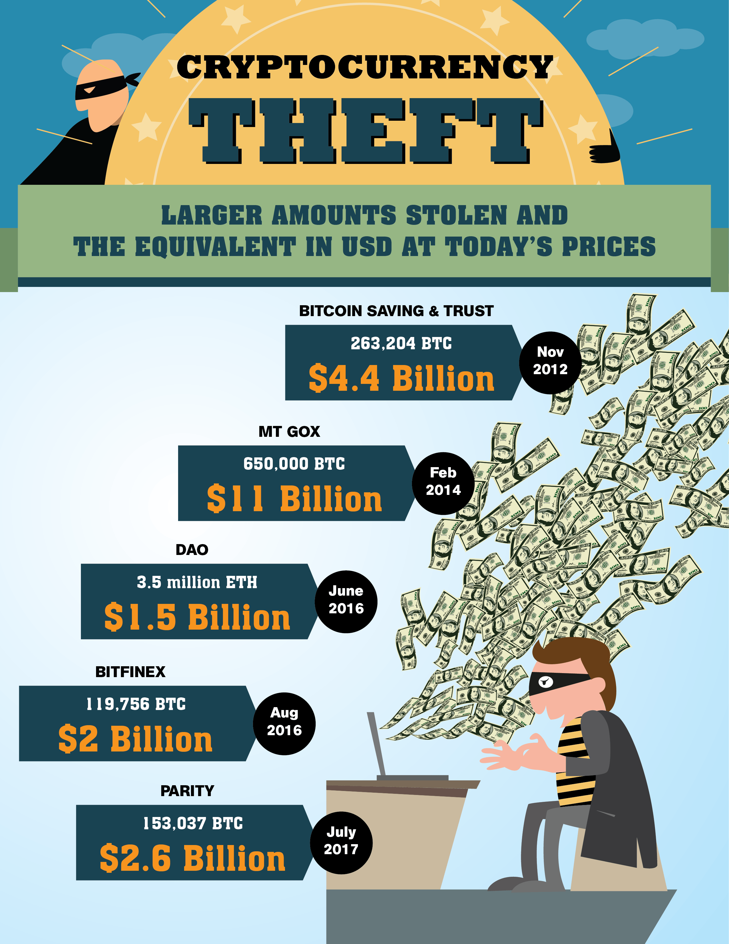 cryptocurrency theft infographic