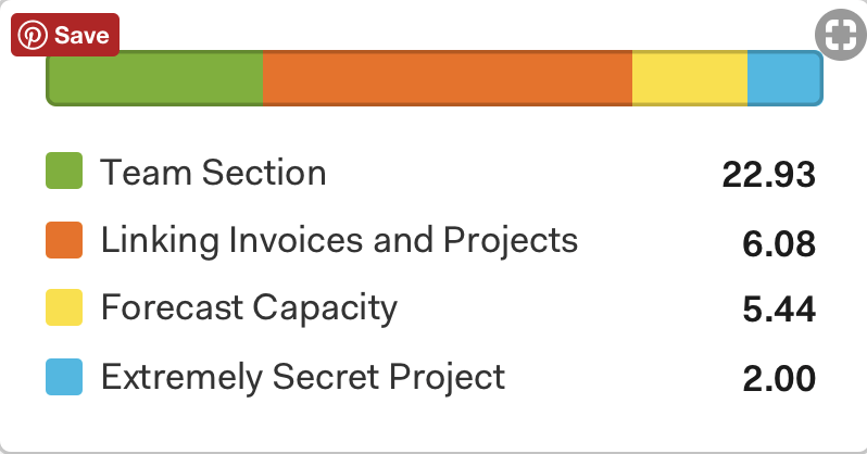 color coded projects