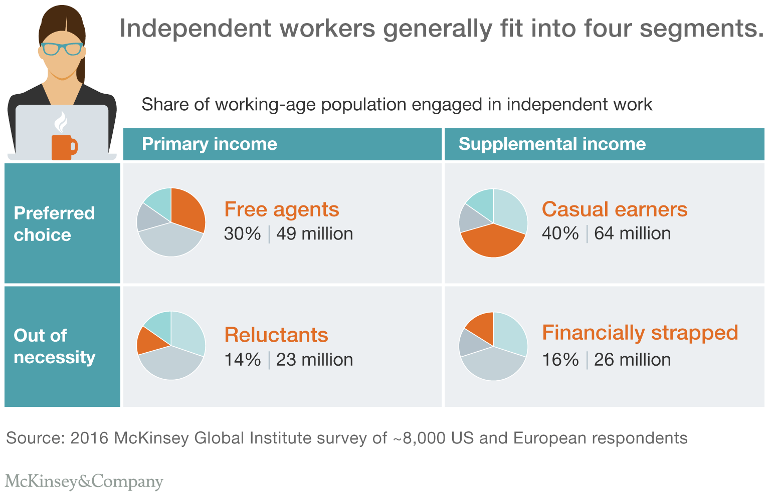 types of independent workers